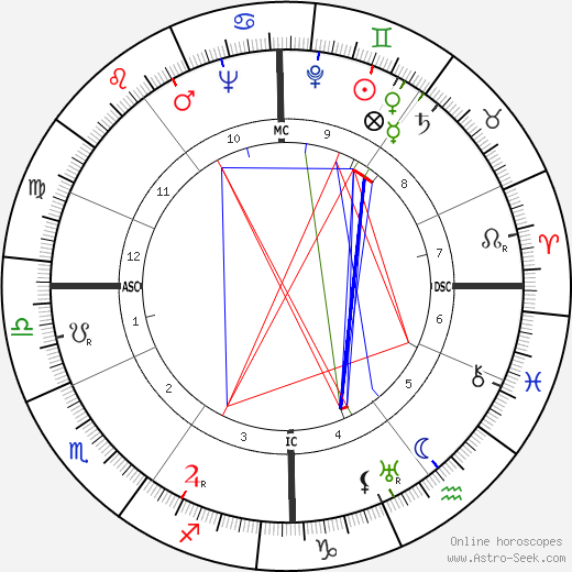 Josef Neckermann день рождения гороскоп, Josef Neckermann Натальная карта онлайн