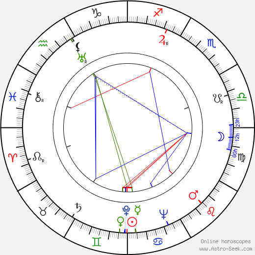 Karel Fabián birth chart, Karel Fabián astro natal horoscope, astrology