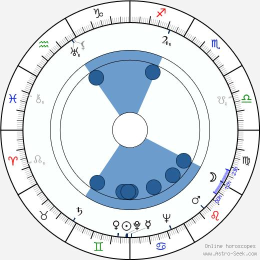 Marnell McCall wikipedia, horoscope, astrology, instagram