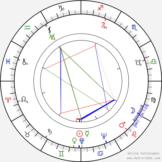 Martin Gabel astro natal birth chart, Martin Gabel horoscope, astrology