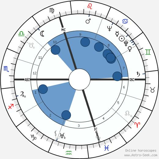 Mary McCarthy wikipedia, horoscope, astrology, instagram
