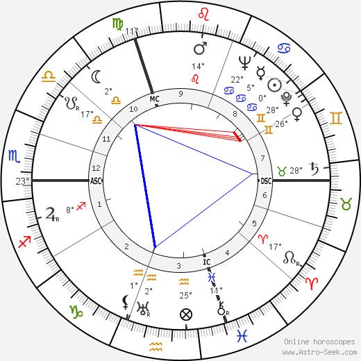Mary McCarthy tema natale, biography, Biografia da Wikipedia 2020, 2021