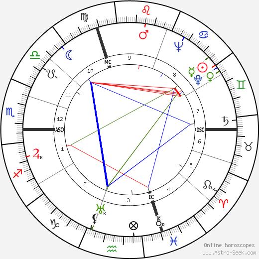 Mary McCarthy tema natale, oroscopo, Mary McCarthy oroscopi gratuiti, astrologia