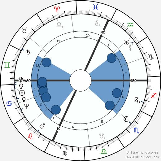 Milton Shapp wikipedia, horoscope, astrology, instagram