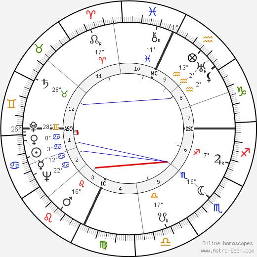 Milton Shapp birth chart, biography, wikipedia 2019, 2020