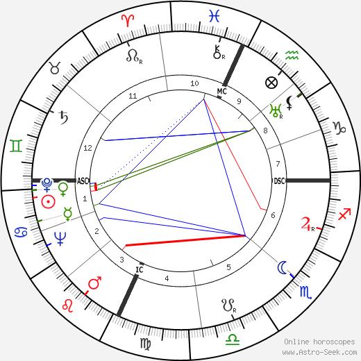 Milton Shapp astro natal birth chart, Milton Shapp horoscope, astrology
