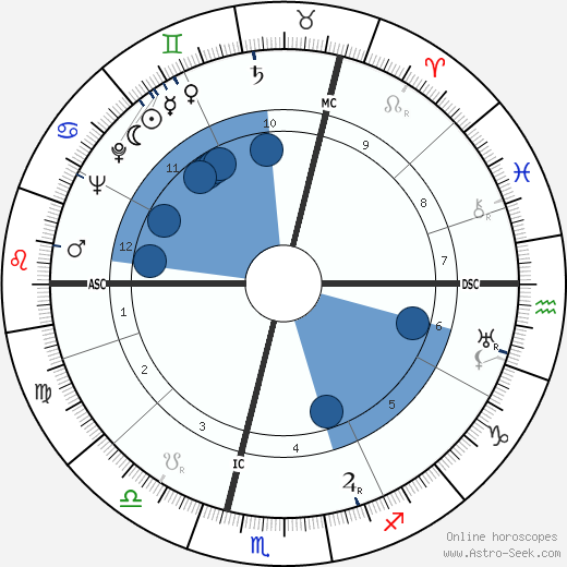 Paul Milliez wikipedia, horoscope, astrology, instagram