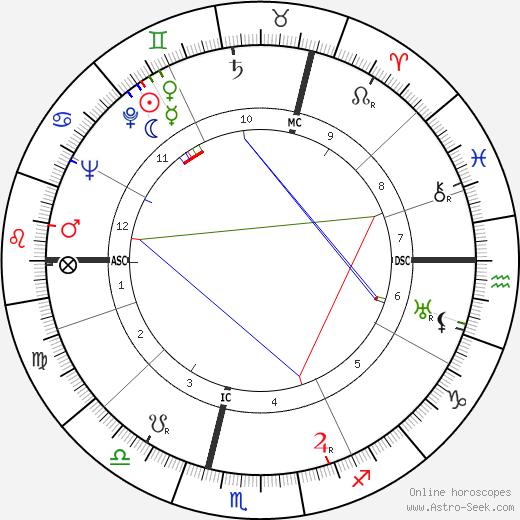 Paul Milliez день рождения гороскоп, Paul Milliez Натальная карта онлайн