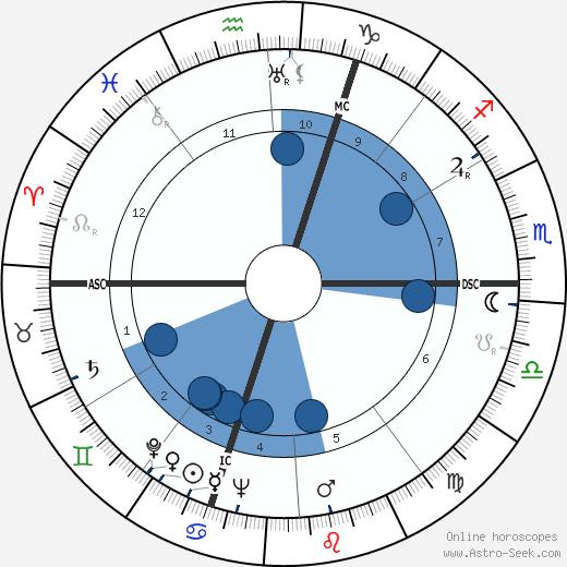 Pierre Archambault wikipedia, horoscope, astrology, instagram