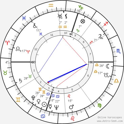 Pierre Archambault birth chart, biography, wikipedia 2018, 2019