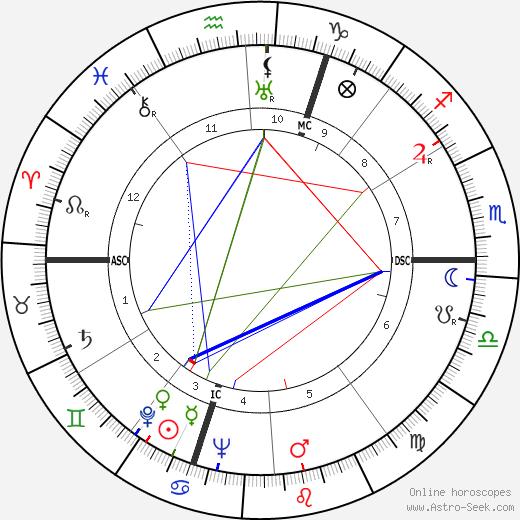 Pierre Archambault astro natal birth chart, Pierre Archambault horoscope, astrology