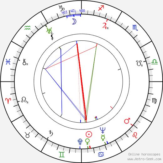 Ralph Habib birth chart, Ralph Habib astro natal horoscope, astrology