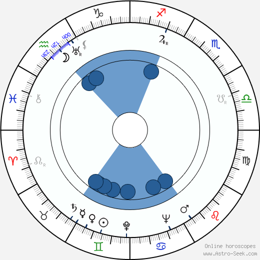 Ryutaro Otomo wikipedia, horoscope, astrology, instagram