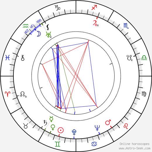 Ryutaro Otomo astro natal birth chart, Ryutaro Otomo horoscope, astrology