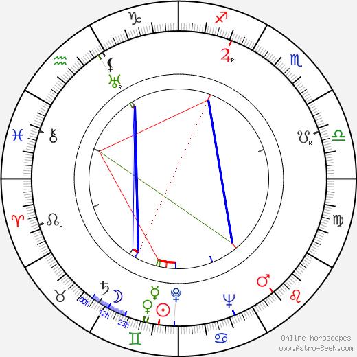 Samuel A. Taylor birth chart, Samuel A. Taylor astro natal horoscope, astrology