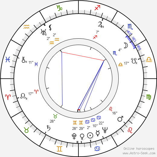 Sergey Filippov birth chart, biography, wikipedia 2019, 2020