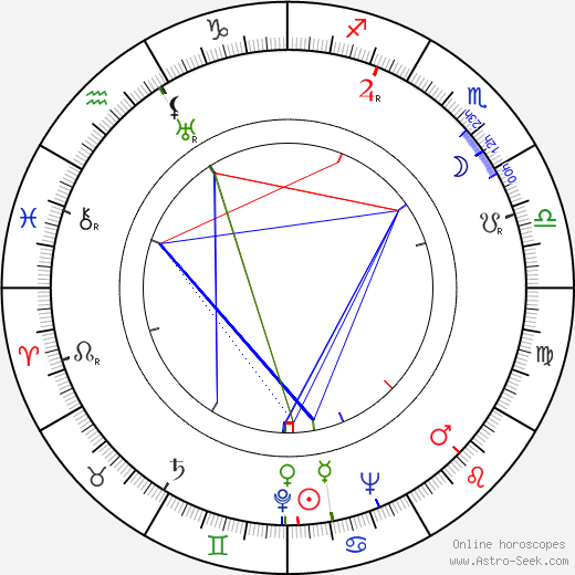 Sergey Filippov birth chart, Sergey Filippov astro natal horoscope, astrology