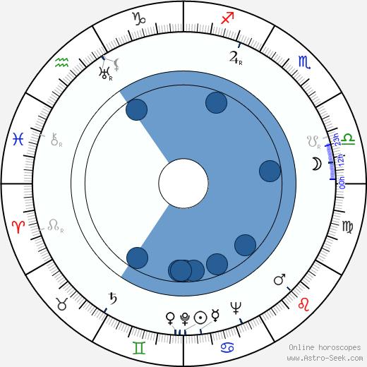 Stanislav Wandas wikipedia, horoscope, astrology, instagram