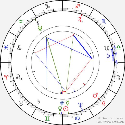 Stanislav Wandas astro natal birth chart, Stanislav Wandas horoscope, astrology