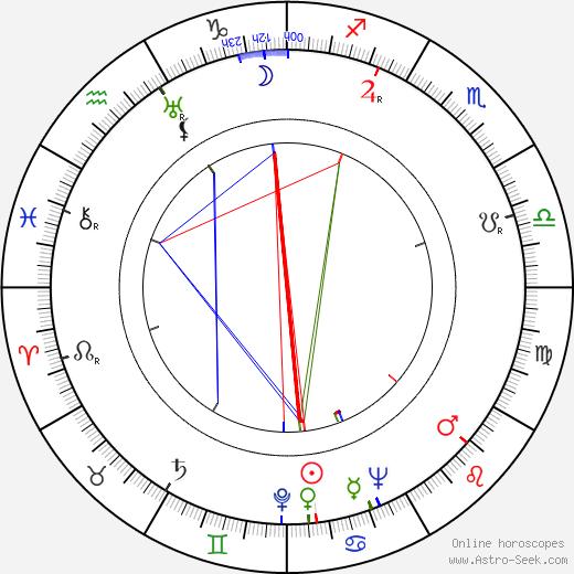 Vlasta Fabianová tema natale, oroscopo, Vlasta Fabianová oroscopi gratuiti, astrologia
