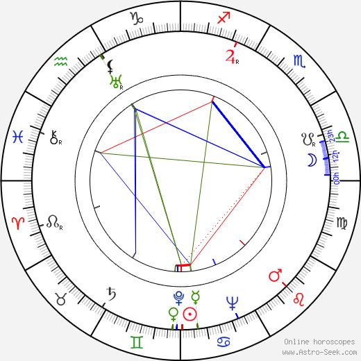 Walter Wottitz tema natale, oroscopo, Walter Wottitz oroscopi gratuiti, astrologia