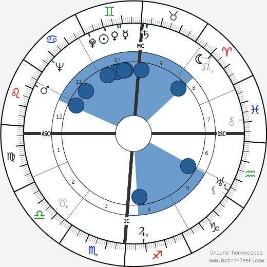 Whitey Moore wikipedia, horoscope, astrology, instagram
