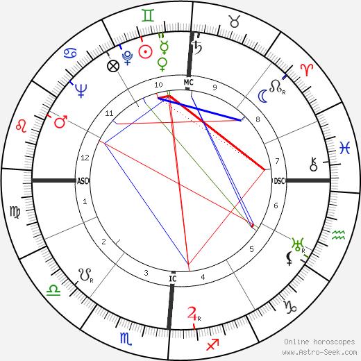 Whitey Moore tema natale, oroscopo, Whitey Moore oroscopi gratuiti, astrologia