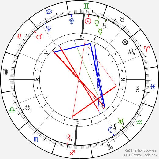 William Douglas-Home tema natale, oroscopo, William Douglas-Home oroscopi gratuiti, astrologia