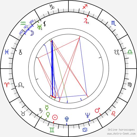 Wojciech Dzieduszycki день рождения гороскоп, Wojciech Dzieduszycki Натальная карта онлайн