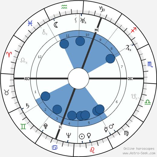 Anne Ridler wikipedia, horoscope, astrology, instagram