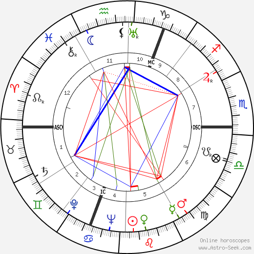 Anne Ridler tema natale, oroscopo, Anne Ridler oroscopi gratuiti, astrologia
