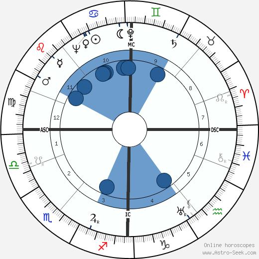 Armi Ratia wikipedia, horoscope, astrology, instagram