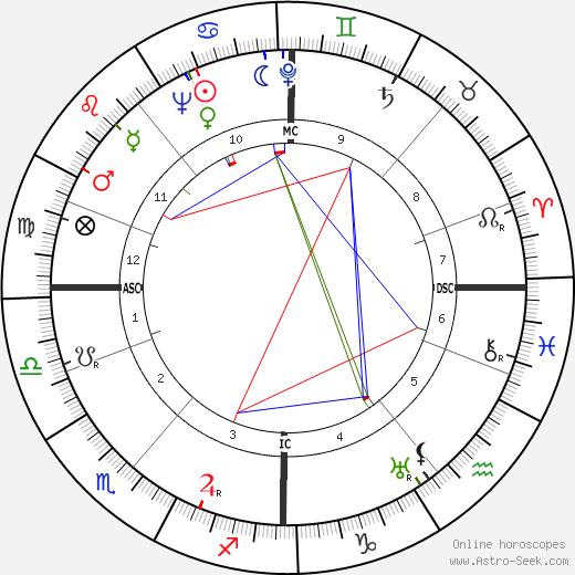 Armi Ratia tema natale, oroscopo, Armi Ratia oroscopi gratuiti, astrologia