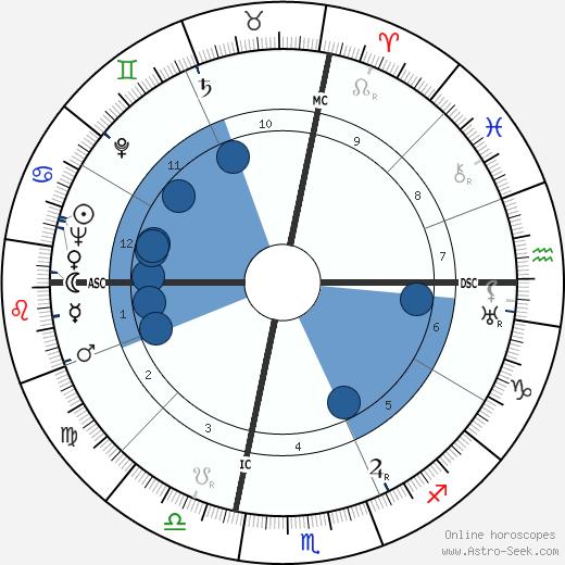 Bonnie Brown Heady wikipedia, horoscope, astrology, instagram
