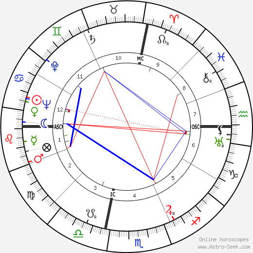 Bonnie Brown Heady birth chart, Bonnie Brown Heady astro natal horoscope, astrology