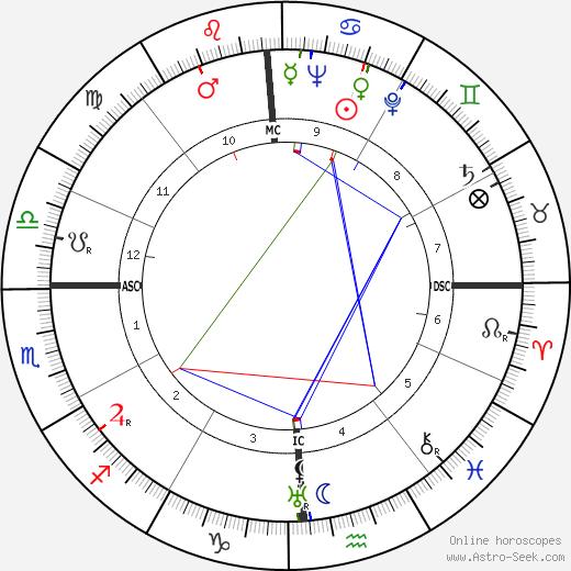 Дэвид Брауэр David Brower день рождения гороскоп, David Brower Натальная карта онлайн