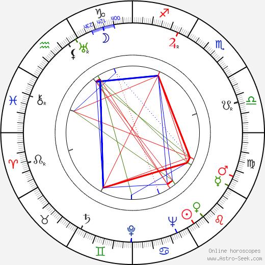 Edna Helton astro natal birth chart, Edna Helton horoscope, astrology