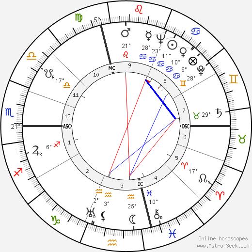 Folco Lulli birth chart, biography, wikipedia 2020, 2021