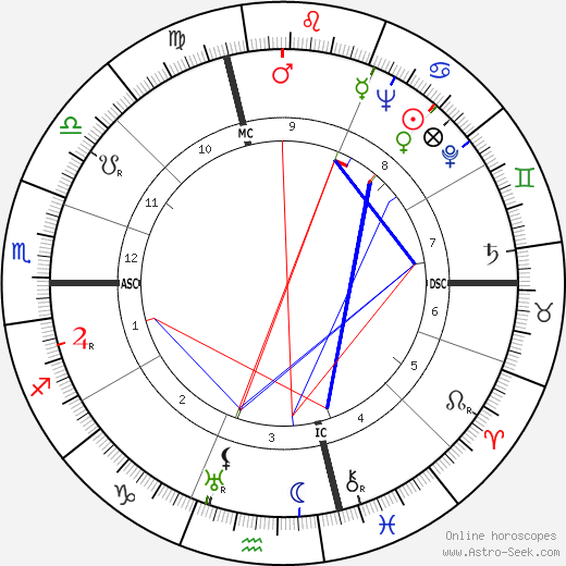 Folco Lulli astro natal birth chart, Folco Lulli horoscope, astrology