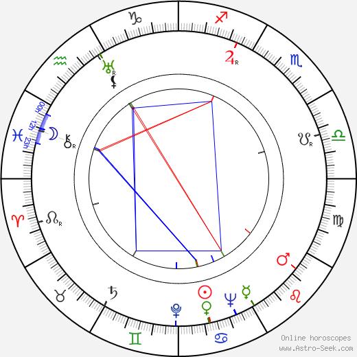 Lew Keller день рождения гороскоп, Lew Keller Натальная карта онлайн
