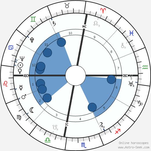 Luigi Di Bella wikipedia, horoscope, astrology, instagram