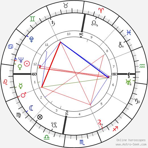 Luigi Di Bella день рождения гороскоп, Luigi Di Bella Натальная карта онлайн
