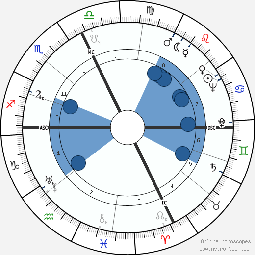 Maurizio D'Ancora horoscope, astrology, sign, zodiac, date of birth, instagram