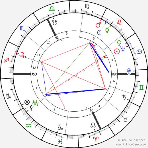 Maurizio D'Ancora tema natale, oroscopo, Maurizio D'Ancora oroscopi gratuiti, astrologia
