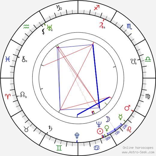 Miloslav Fábera astro natal birth chart, Miloslav Fábera horoscope, astrology