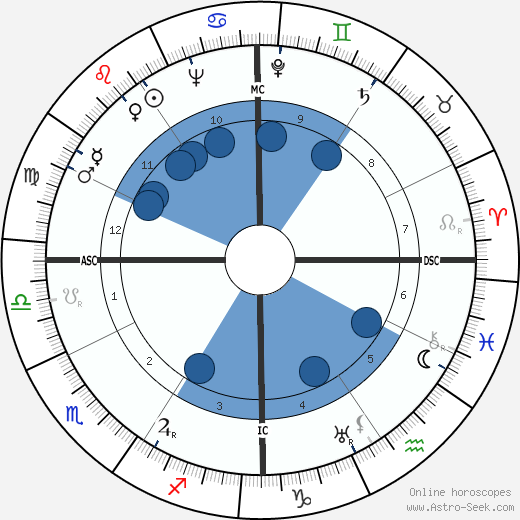 Milton Friedman wikipedia, horoscope, astrology, instagram