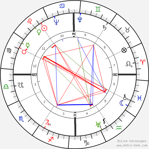 Милтон Фридман Milton Friedman день рождения гороскоп, Milton Friedman Натальная карта онлайн