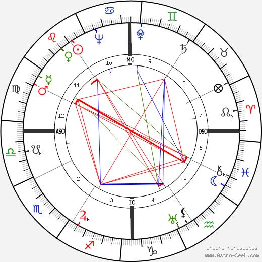 Milton Friedman astro natal birth chart, Milton Friedman horoscope, astrology