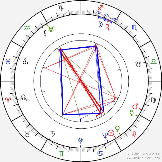 Nikolai Gritsenko tema natale, oroscopo, Nikolai Gritsenko oroscopi gratuiti, astrologia