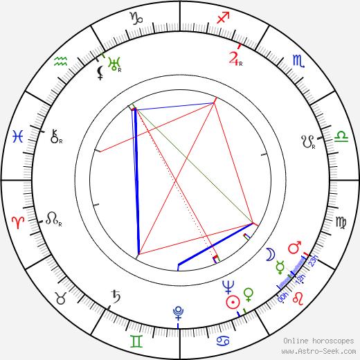 R. H. Oittinen tema natale, oroscopo, R. H. Oittinen oroscopi gratuiti, astrologia